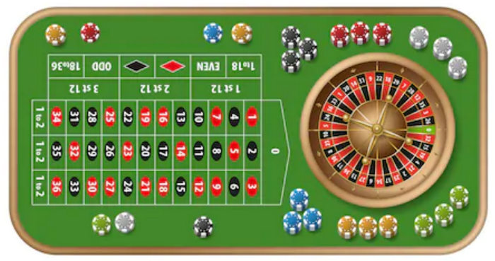Types of bets on roulette table